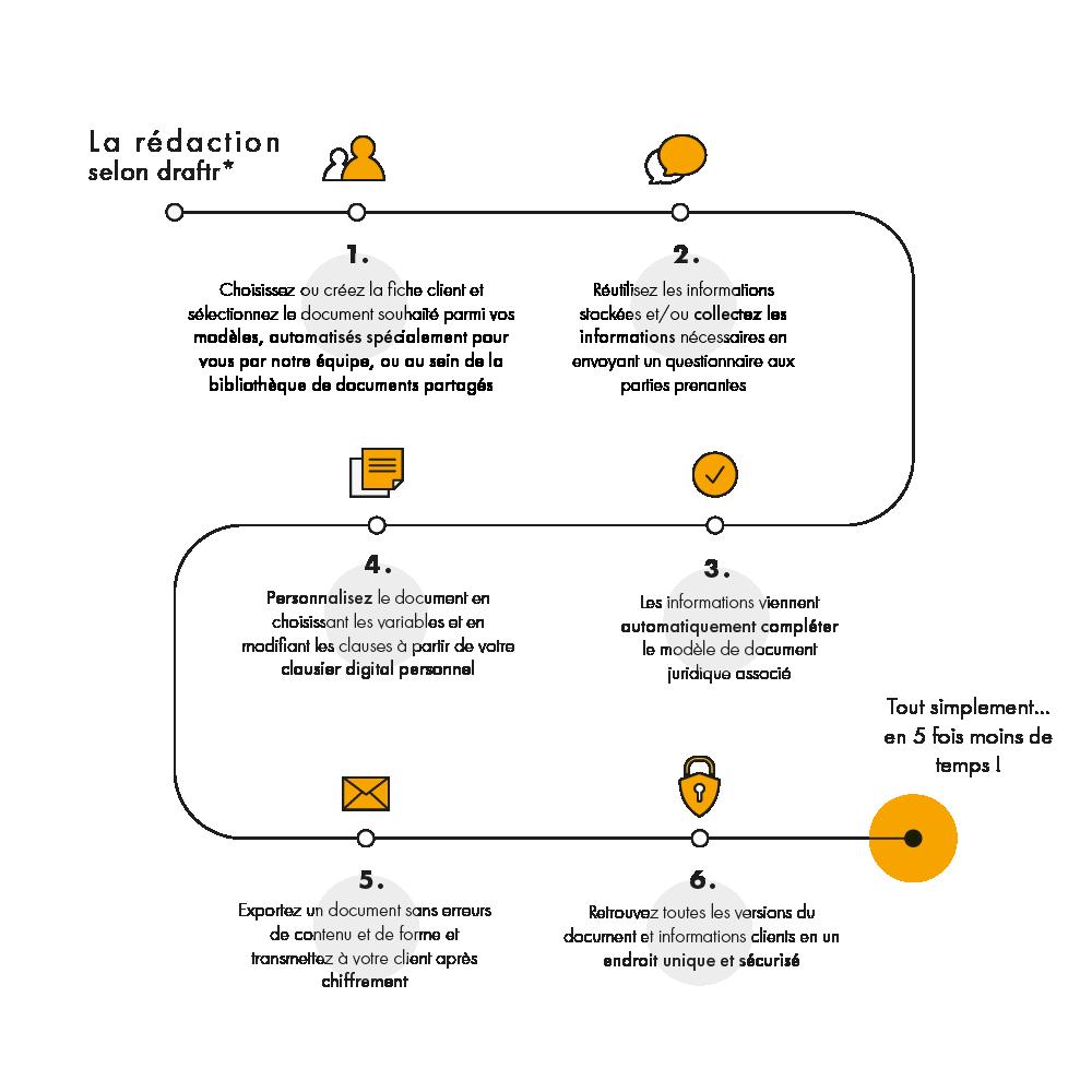 infographie processus de rédaction avec draftr